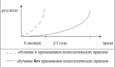 график эффективности изучения иностранного языка